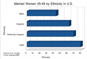 Married Women 45-49 by Ethnicity in U.S.
