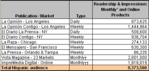 ImpreMedia publications aggregate monthly readership