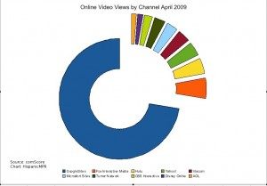 Videos Viewed Online April 2009 - click to enlarge