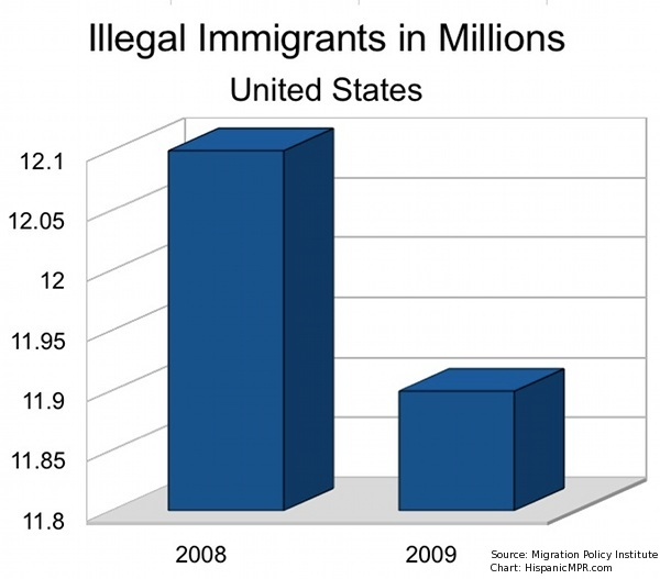 is illegal immigration harmful to the united states essay