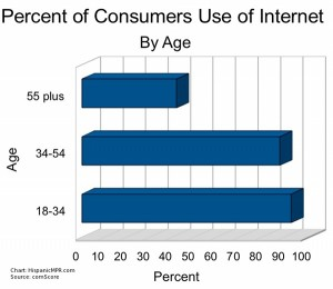 Percent of Consumers Use of Internet by Age