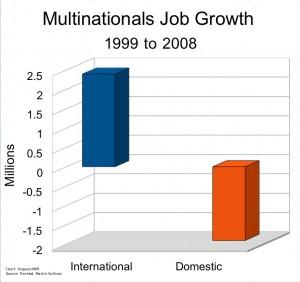 Multinationals Job Growth