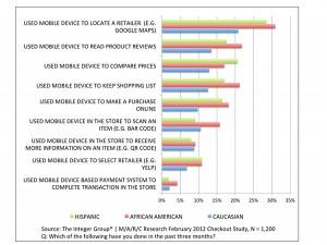 African Americans, Hispanics adopting mobile behaviors