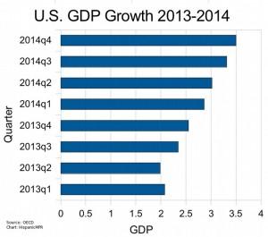 U.S. GDP 2013-2014