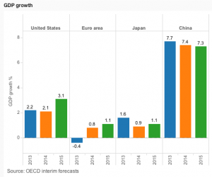 projected growth 2014/15
