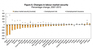 OECD Labour Market Changes