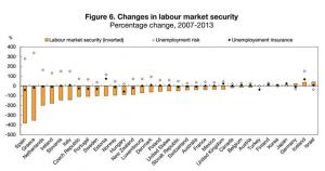 OECD Labour Market Changes